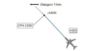 Near miss: A diagram in the report which shows the pilot's direction of travel and the unidentified object which is marked as'CPA 1246'