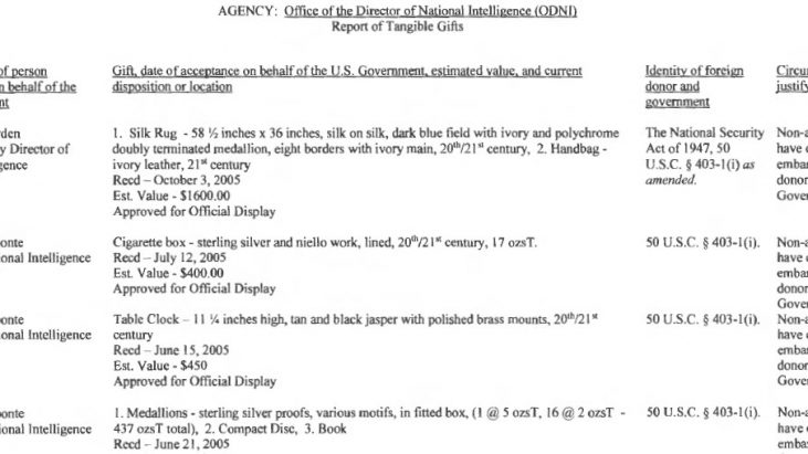 Office of the Director on National Intelligence (ODNI) Report of Tangible Gifts, 2005 – 2016