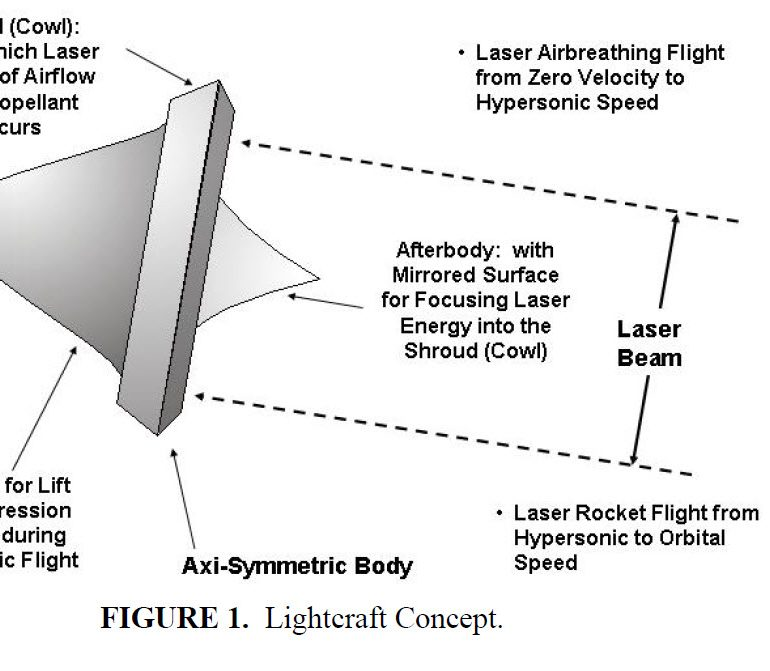Review Of Laser Lightcraft Propulsion System, October 16, 2017, by Dr. Eric W. Davis