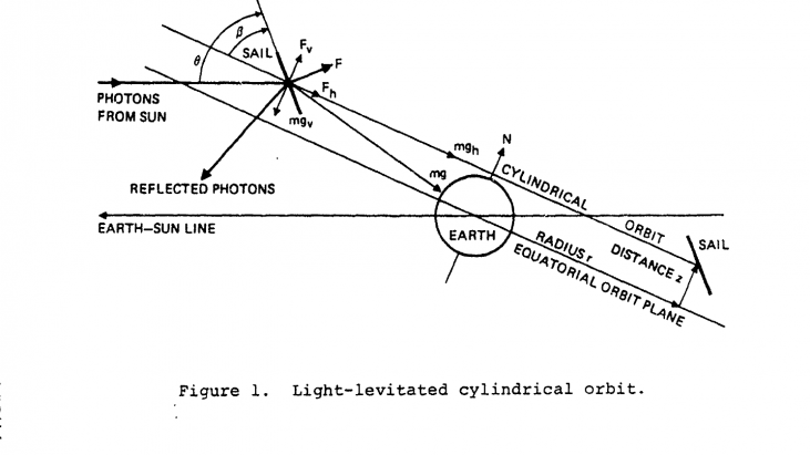 Alternative Propulsion Energy Sources, Forward Unlimited Contracted Research, 1983